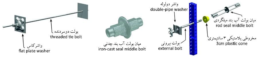 قالب فلزی بتن میلینیوم - انواع بولت و میان بولتانواع بولت و میان بولت